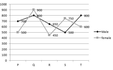 Important mixed data interpretation questions for ibps clerk and rbi the following line graph shows the number of male and female employees in the five different companies ccuart Images
